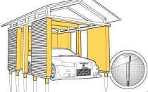 Строительство фундамента для гаража своими руками