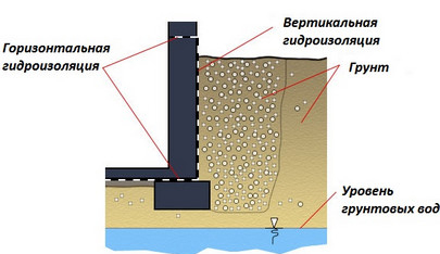 Вертикальная и горизонтальная гидроизоляция